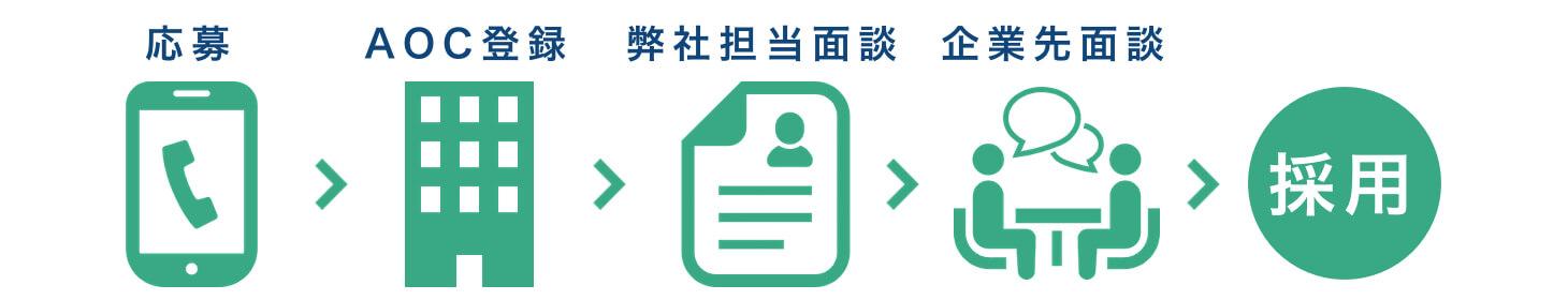 応募、登録、面談、採用