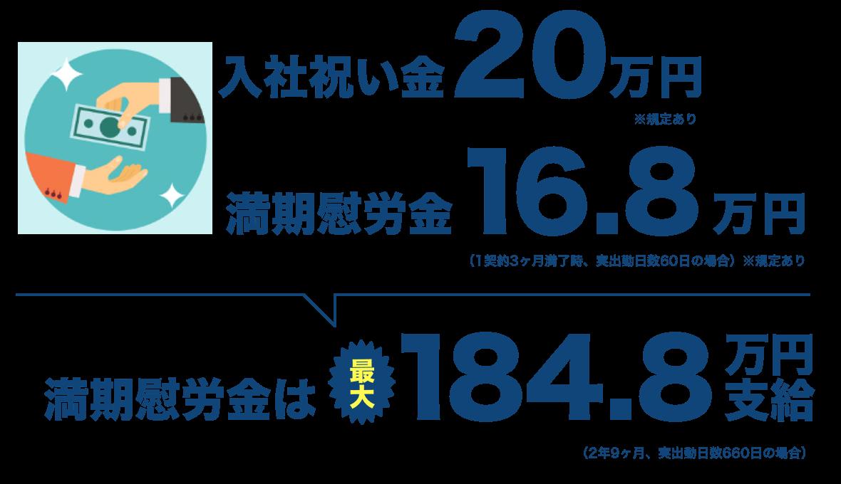 入社祝い金20万円、満期慰労金16.8万円、満期慰労金は最大184.8万円支給